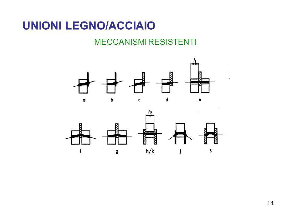14 UNIONI LEGNO/ACCIAIO MECCANISMI RESISTENTI