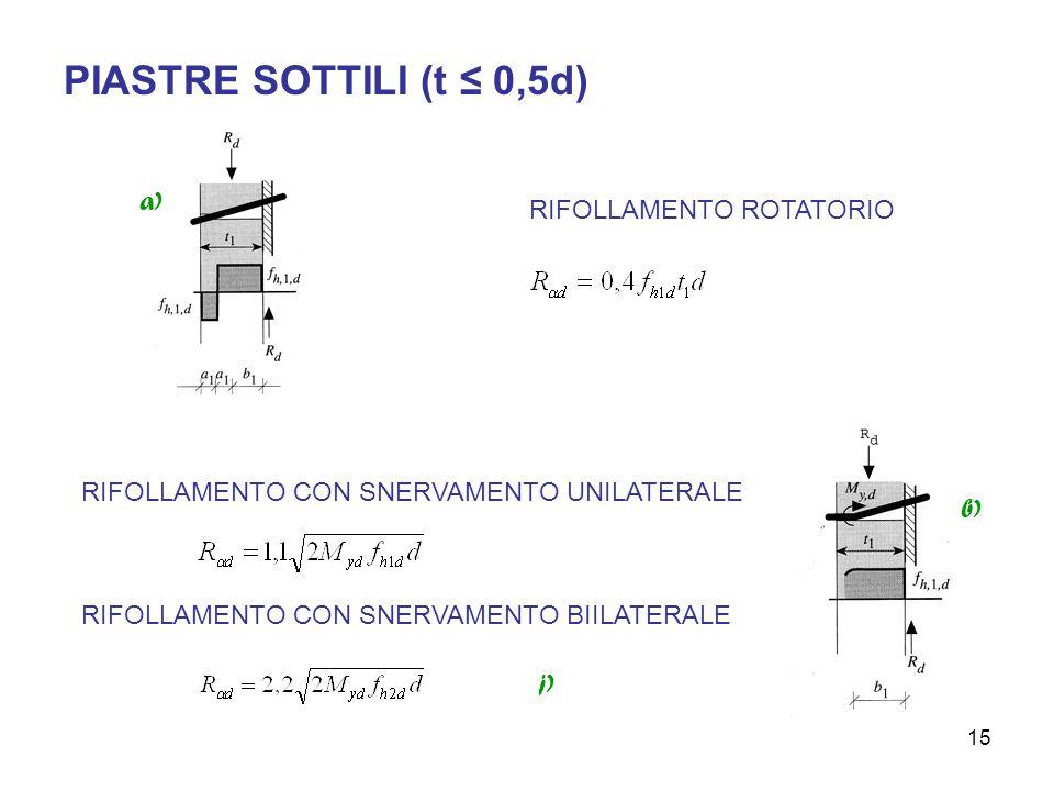 15 PIASTRE SOTTILI (t 0,5d) a) RIFOLLAMENTO ROTATORIO RIFOLLAMENTO CON SNERVAMENTO UNILATERALE RIFOLLAMENTO CON SNERVAMENTO BIILATERALE b) j)