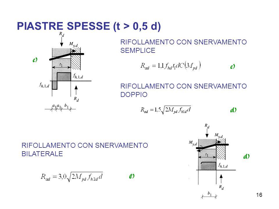 16 PIASTRE SPESSE (t > 0,5 d) c) RIFOLLAMENTO CON SNERVAMENTO SEMPLICE c) RIFOLLAMENTO CON SNERVAMENTO DOPPIO d) RIFOLLAMENTO CON SNERVAMENTO BILATERALE l)