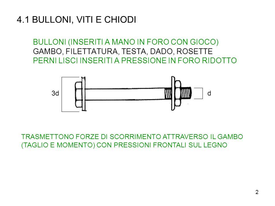 2 4.1 BULLONI, VITI E CHIODI BULLONI (INSERITI A MANO IN FORO CON GIOCO) GAMBO, FILETTATURA, TESTA, DADO, ROSETTE PERNI LISCI INSERITI A PRESSIONE IN FORO RIDOTTO d3d TRASMETTONO FORZE DI SCORRIMENTO ATTRAVERSO IL GAMBO (TAGLIO E MOMENTO) CON PRESSIONI FRONTALI SUL LEGNO