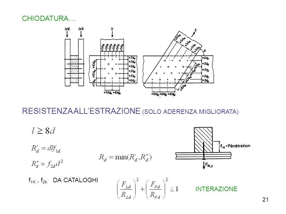 21 CHIODATURA… RESISTENZA ALLESTRAZIONE (SOLO ADERENZA MIGLIORATA) f 1K, f 2k DA CATALOGHI INTERAZIONE