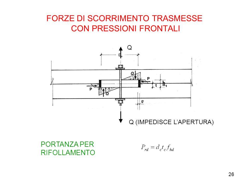 26 FORZE DI SCORRIMENTO TRASMESSE CON PRESSIONI FRONTALI PORTANZA PER RIFOLLAMENTO Q (IMPEDISCE LAPERTURA) Q