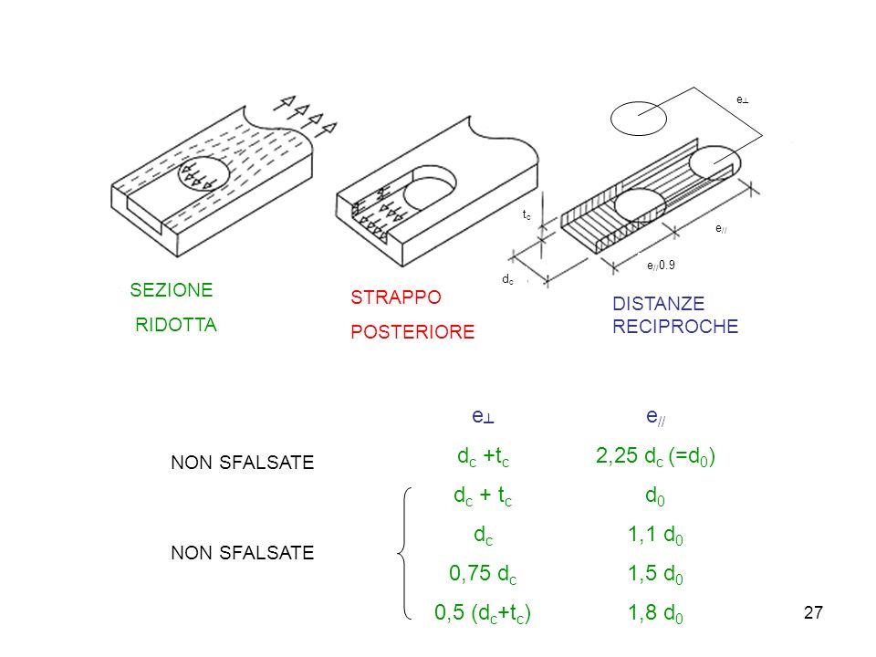 27 tctc dcdc e // 0.9 e // e SEZIONE RIDOTTA STRAPPO POSTERIORE DISTANZE RECIPROCHE e d c +t c d c 0,75 d c 0,5 (d c +t c ) e // 2,25 d c (=d 0 ) d 0 1,1 d 0 1,5 d 0 1,8 d 0 NON SFALSATE