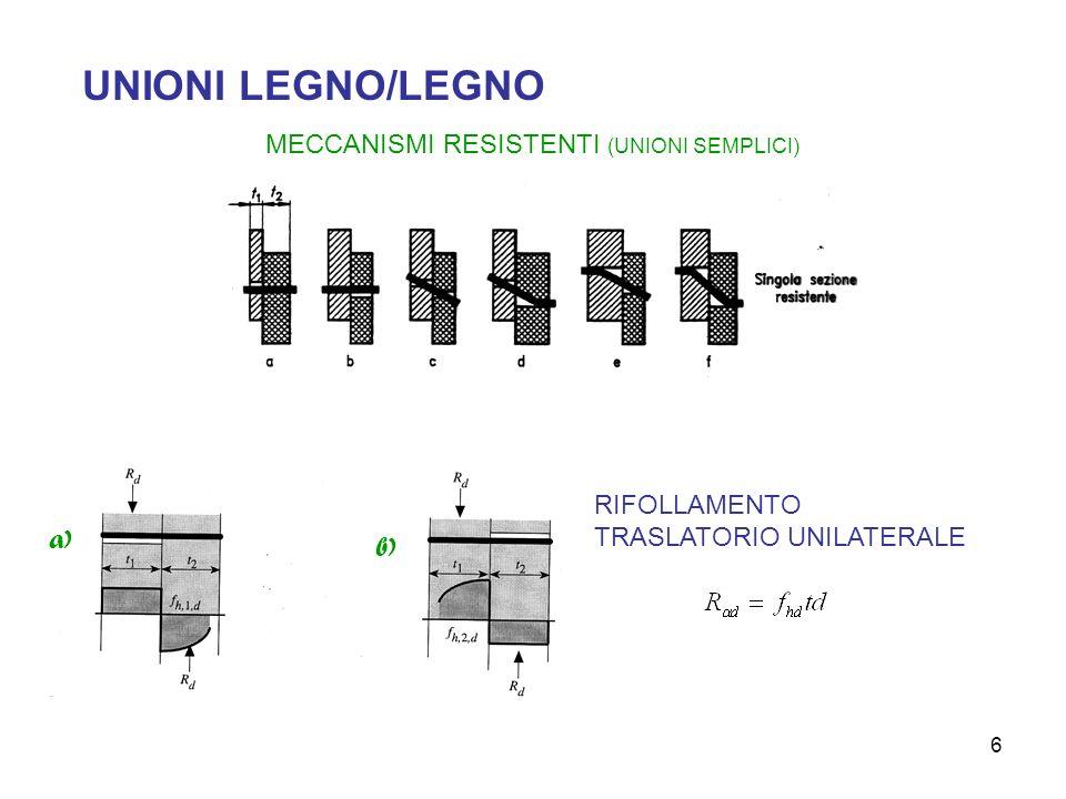 6 UNIONI LEGNO/LEGNO MECCANISMI RESISTENTI (UNIONI SEMPLICI) RIFOLLAMENTO TRASLATORIO UNILATERALE a) b)