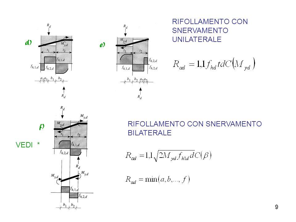 9 RIFOLLAMENTO CON SNERVAMENTO UNILATERALE RIFOLLAMENTO CON SNERVAMENTO BILATERALE d) e) f) VEDI *
