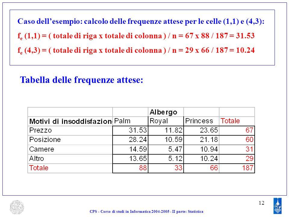 12 CPS - Corso di studi in Informatica 2004-2005 - II parte: Statistica Caso dellesempio: calcolo delle frequenze attese per le celle (1,1) e (4,3): f