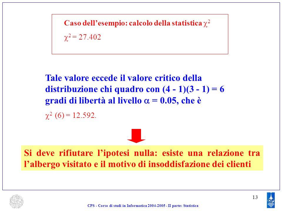 13 CPS - Corso di studi in Informatica 2004-2005 - II parte: Statistica Caso dellesempio: calcolo della statistica 2 2 = 27.402 Tale valore eccede il