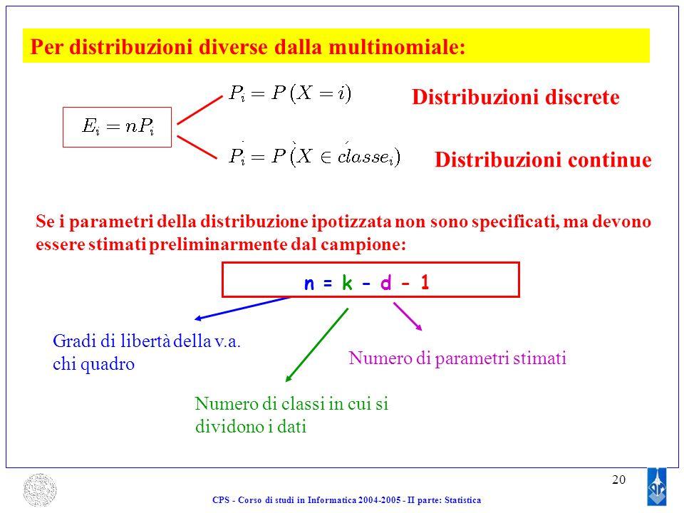 20 Per distribuzioni diverse dalla multinomiale: Distribuzioni discrete Distribuzioni continue Se i parametri della distribuzione ipotizzata non sono