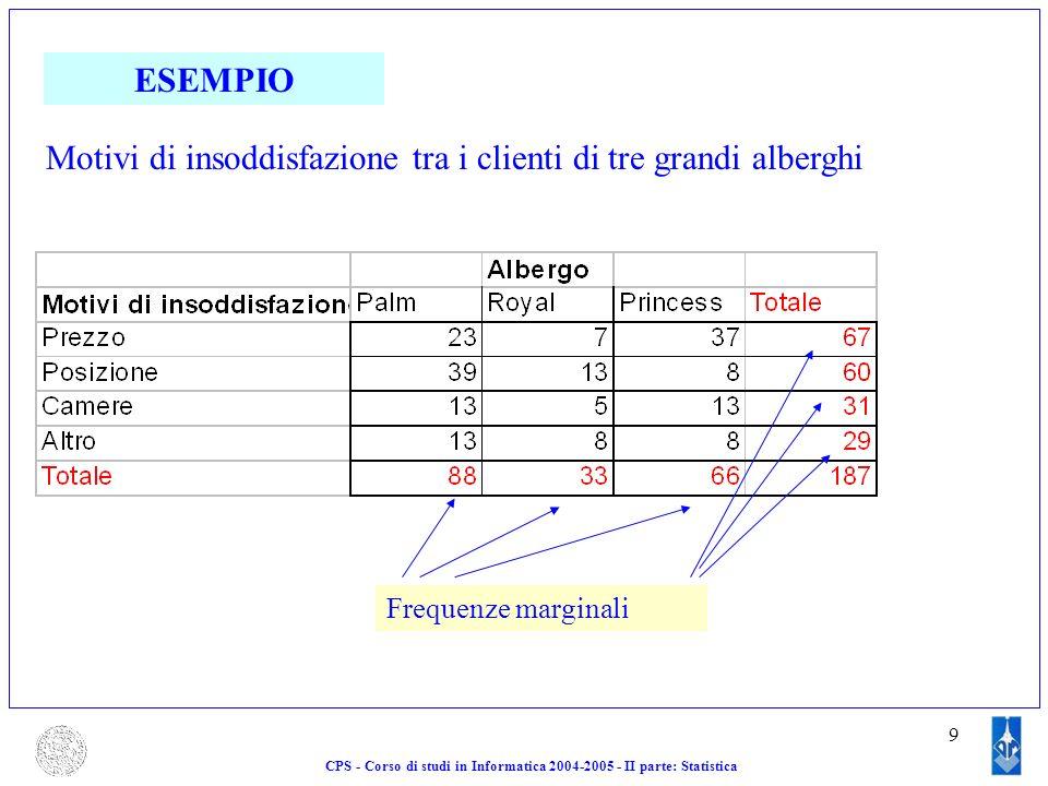 9 CPS - Corso di studi in Informatica 2004-2005 - II parte: Statistica ESEMPIO Motivi di insoddisfazione tra i clienti di tre grandi alberghi Frequenz