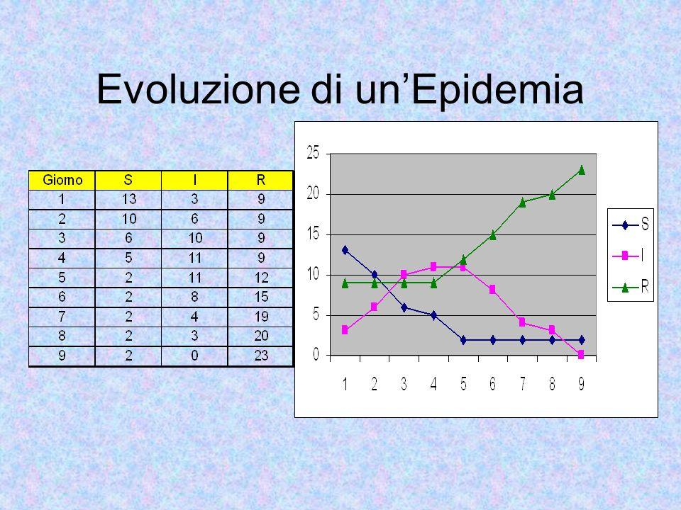 Evoluzione di unEpidemia
