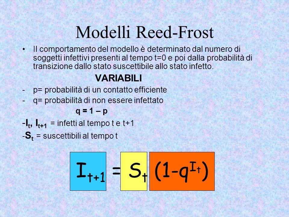 Modelli Reed-Frost Il comportamento del modello è determinato dal numero di soggetti infettivi presenti al tempo t=0 e poi dalla probabilità di transizione dallo stato suscettibile allo stato infetto.