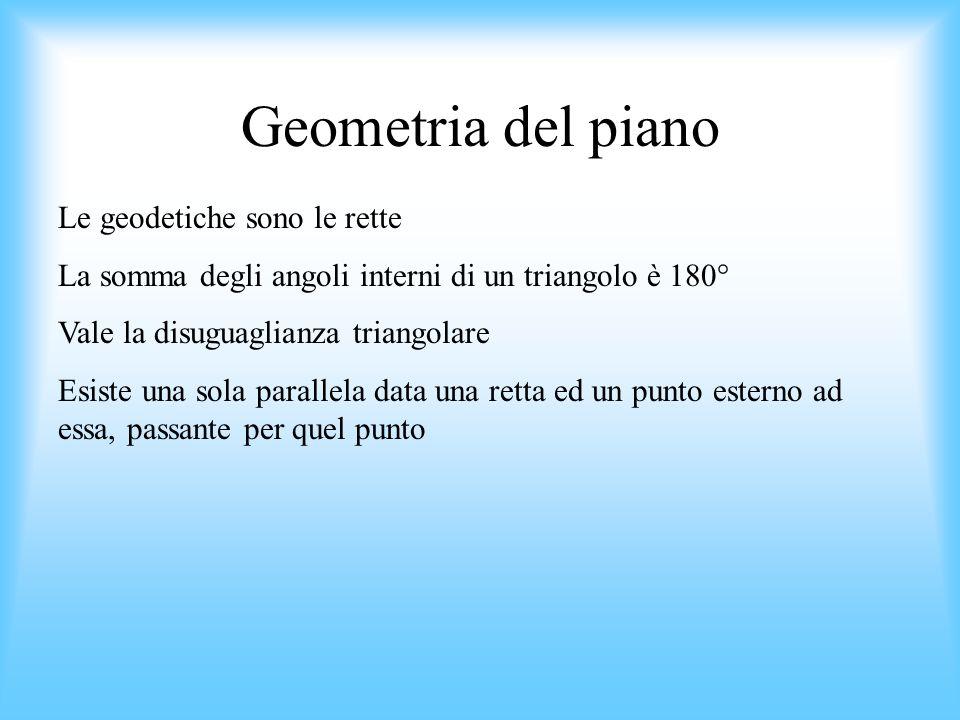 Geometria del piano Le geodetiche sono le rette La somma degli angoli interni di un triangolo è 180° Vale la disuguaglianza triangolare Esiste una sol
