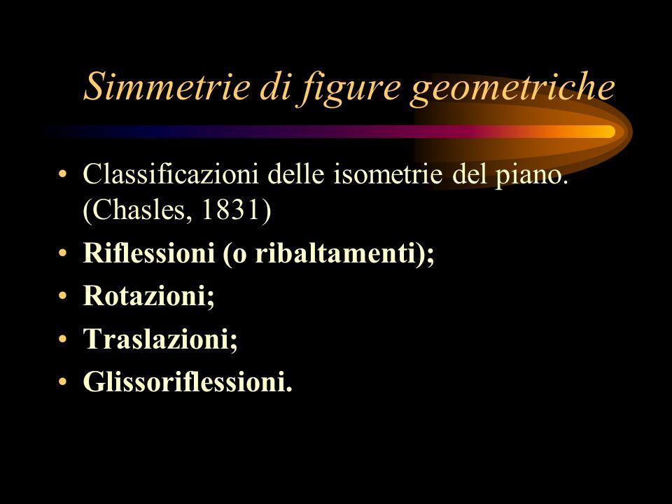 Isometrie nello spazio Riflessioni rispetto a un piano; Rotazioni; Traslazioni; Glissoriflessioni; Glissorotazioni; Riflessioni rotatorie.