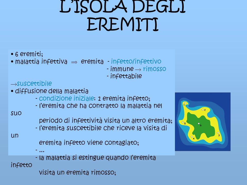 LISOLA DEGLI EREMITI 6 eremiti; malattia infettiva eremita - infetto/infettivo - immune rimosso - infettabile suscettibile diffusione della malattia -