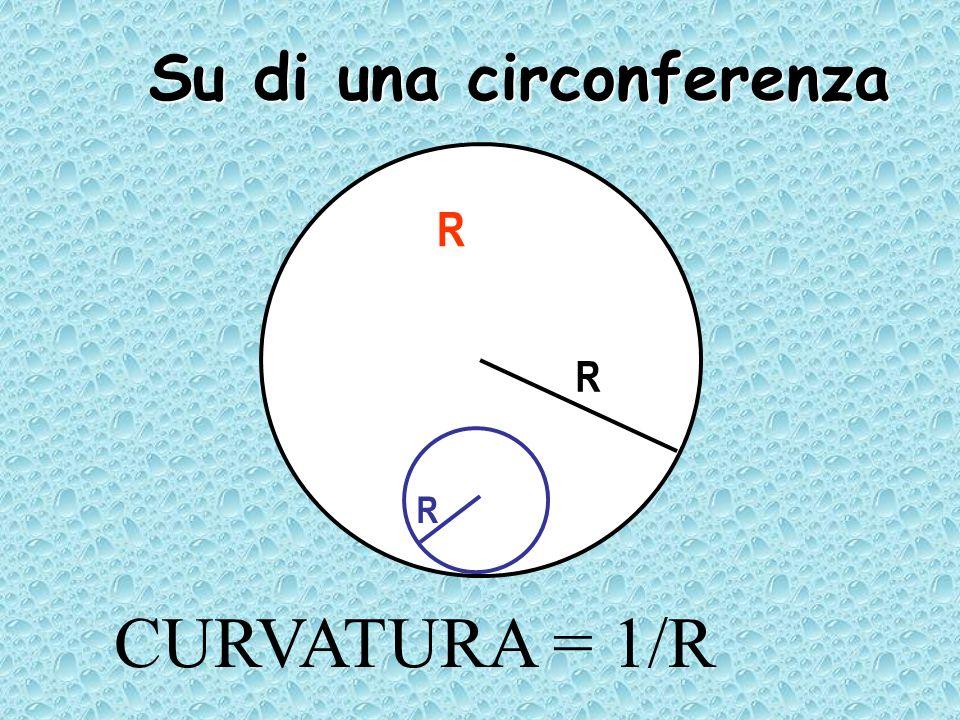 CURVATURA = 1/R R R R Su di una circonferenza