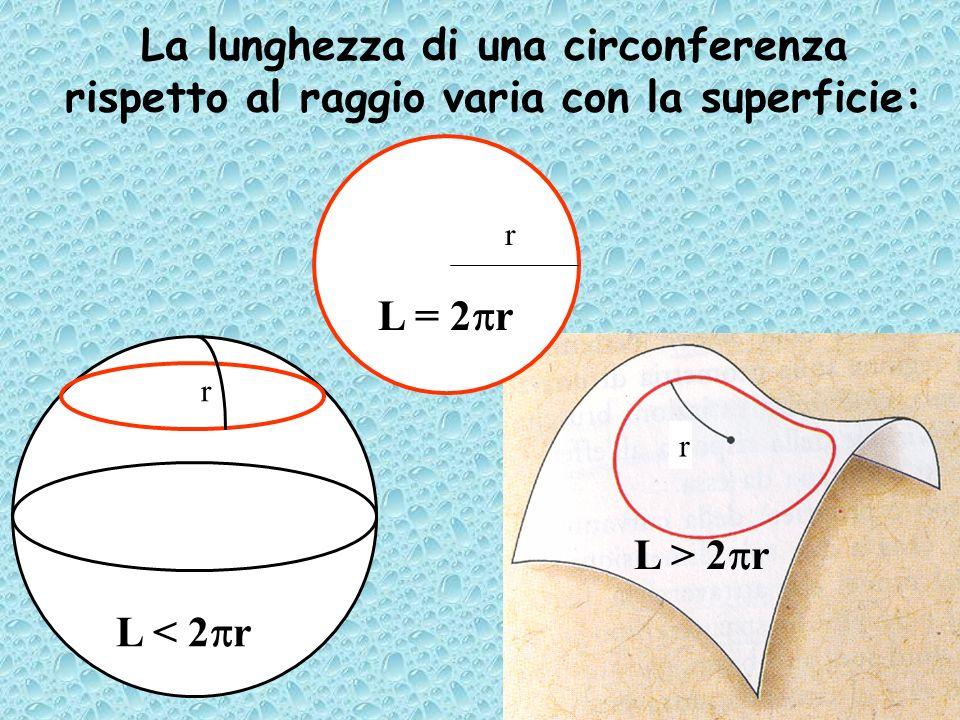 La lunghezza di una circonferenza rispetto al raggio varia con la superficie: L > 2 r L < 2 r r r r L = 2 r