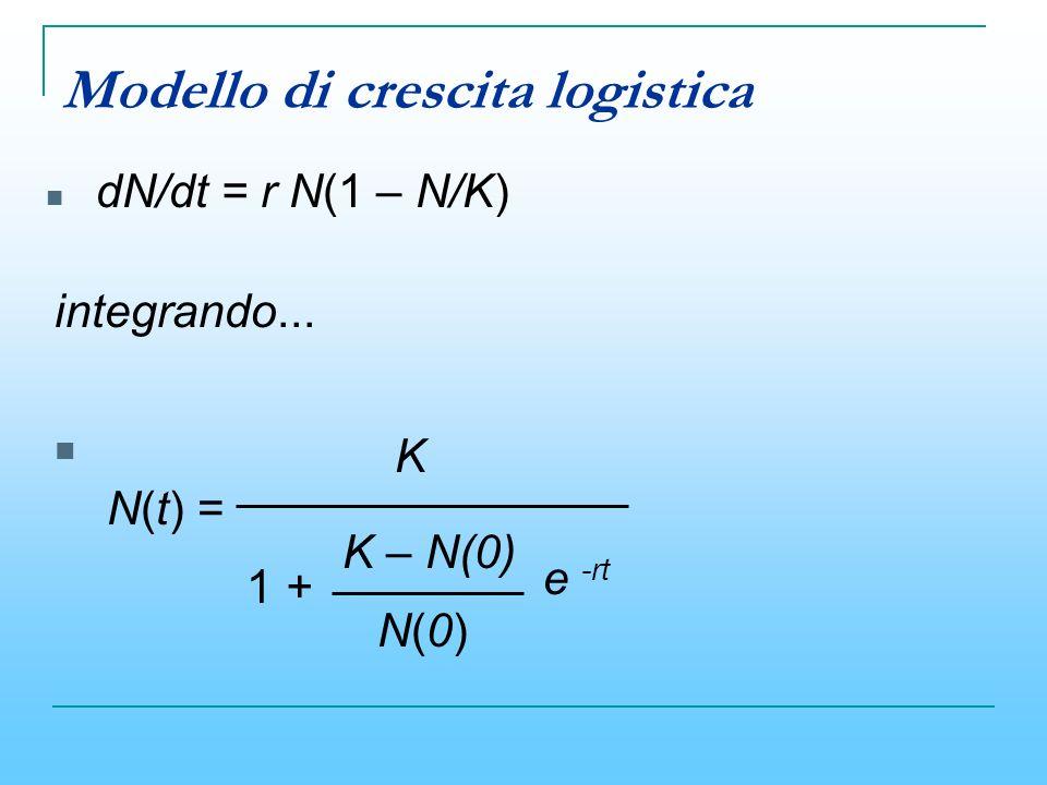 Modello di crescita logistica integrando... K 1 + N(t) = K – N(0) N(0)N(0) e -rt dN/dt = r N(1 – N/K)