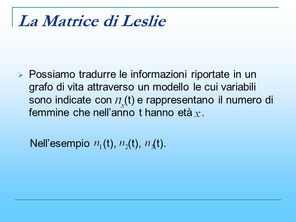 La Matrice di Leslie Possiamo tradurre le informazioni riportate in un grafo di vita attraverso un modello le cui variabili sono indicate con (t) e ra