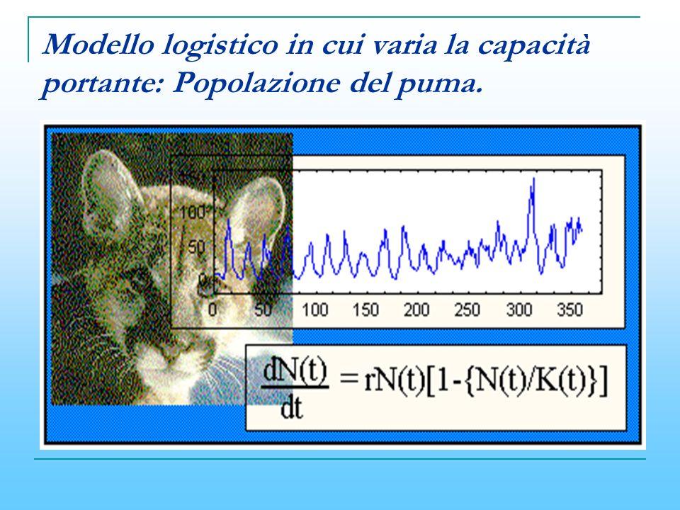 Modello logistico in cui varia la capacità portante: Popolazione del puma.
