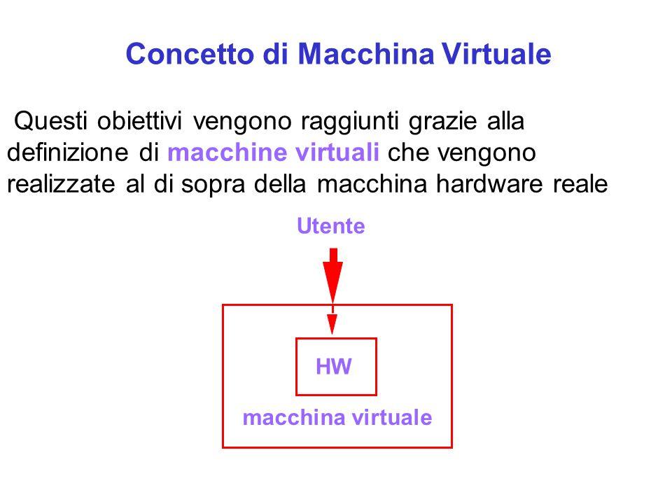 Questi obiettivi vengono raggiunti grazie alla definizione di macchine virtuali che vengono realizzate al di sopra della macchina hardware reale HW macchina virtuale Utente Concetto di Macchina Virtuale