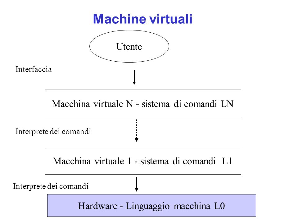 Machine virtuali Hardware - Linguaggio macchina L0 Macchina virtuale N - sistema di comandi LN Utente Interprete dei comandi Interfaccia Macchina virtuale 1 - sistema di comandi L1 Interprete dei comandi