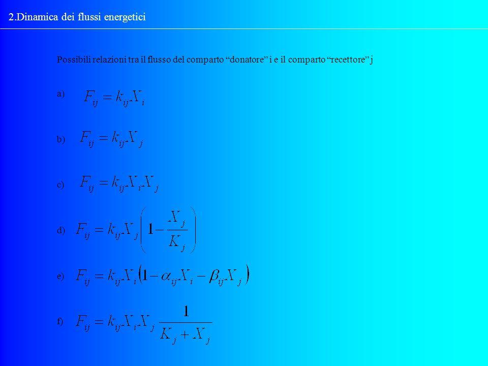 2.Dinamica dei flussi energetici Possibili relazioni tra il flusso del comparto donatore i e il comparto recettore j a) b) c) d) e) f)