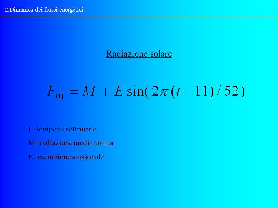 2.Dinamica dei flussi energetici Radiazione solare t= tempo in settimane M=radiazione media annua E=escursione stagionale