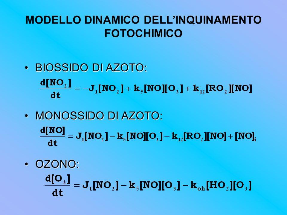MODELLO DINAMICO DELLINQUINAMENTO FOTOCHIMICO BIOSSIDO DI AZOTO:BIOSSIDO DI AZOTO: MONOSSIDO DI AZOTO:MONOSSIDO DI AZOTO: OZONO:OZONO: