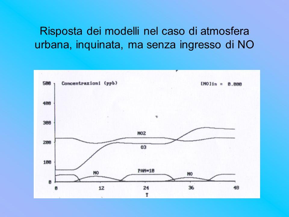 Risposta dei modelli nel caso di atmosfera urbana, inquinata, ma senza ingresso di NO