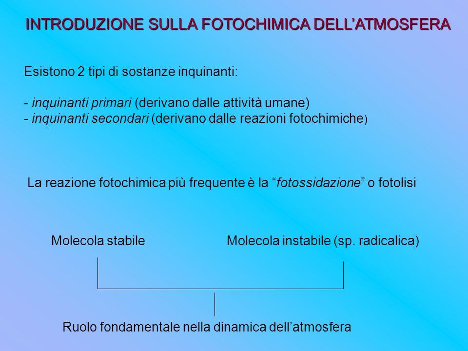 INTRODUZIONE SULLA FOTOCHIMICA DELLATMOSFERA Esistono 2 tipi di sostanze inquinanti: - inquinanti primari (derivano dalle attività umane) - inquinanti