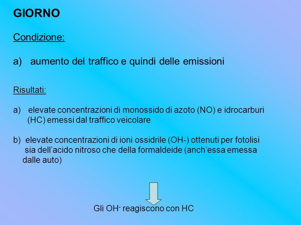GIORNO Condizione: a) aumento del traffico e quindi delle emissioni Risultati: a)elevate concentrazioni di monossido di azoto (NO) e idrocarburi (HC)