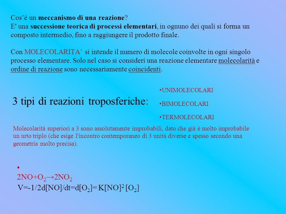 Cosè un meccanismo di una reazione? E' una successione teorica di processi elementari, in ognuno dei quali si forma un composto intermedio, fino a rag
