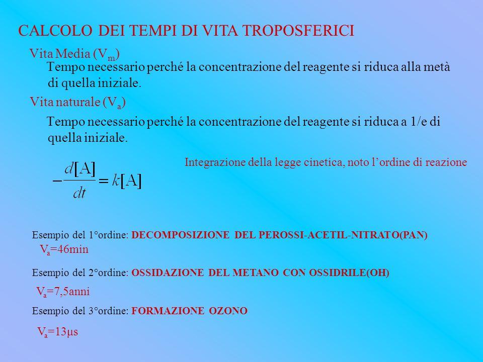 Vita Media (V m ) Tempo necessario perché la concentrazione del reagente si riduca alla metà di quella iniziale. Vita naturale (V a ) Tempo necessario
