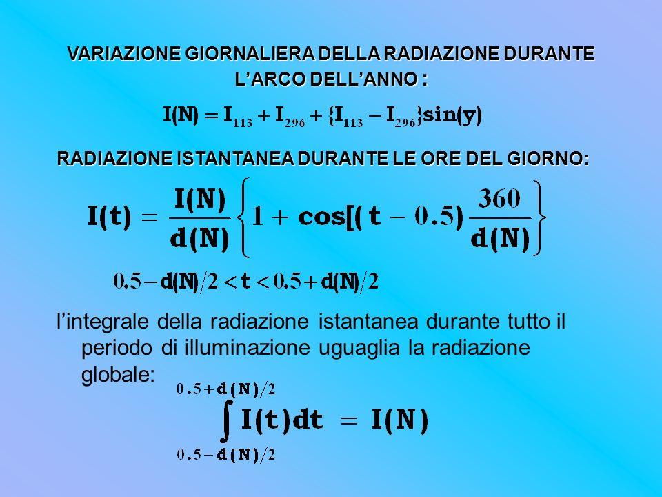 VARIAZIONE GIORNALIERA DELLA RADIAZIONE DURANTE LARCO DELLANNO : RADIAZIONE ISTANTANEA DURANTE LE ORE DEL GIORNO: lintegrale della radiazione istantan
