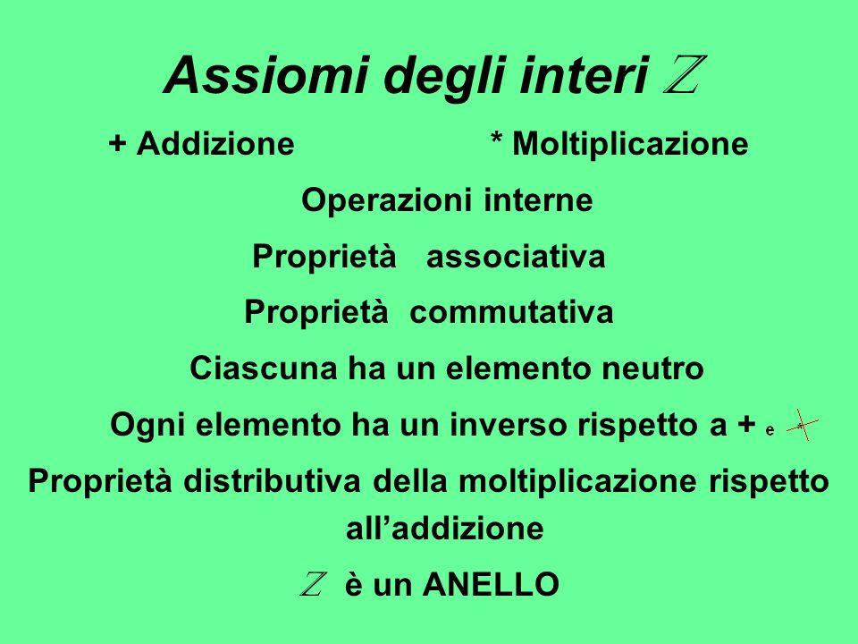 Assiomi degli interi Z + Addizione * Moltiplicazione Operazioni interne Proprietà associativa Proprietà commutativa Ciascuna ha un elemento neutro Ogn