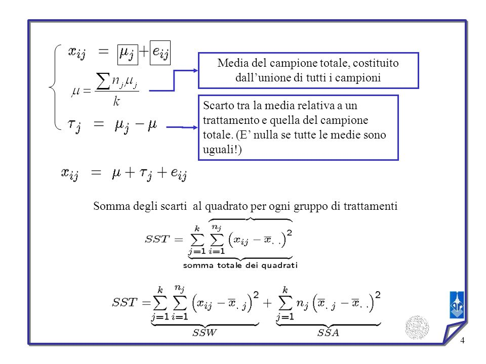 5 Fonte della variazione Sum of squares Gradi di libertà Mean squareF(k-1, N-k) TreatmentSSW (SS(Tr)) k-1MSW=SSW/(k-1)MSW/MSA ErrorSSA (SSE) N-kMSA=SSA/(N-k) TotaleSSTN-1 Tabella ANOVA MSW/MSA è ~1 se vera è >>1 se vera