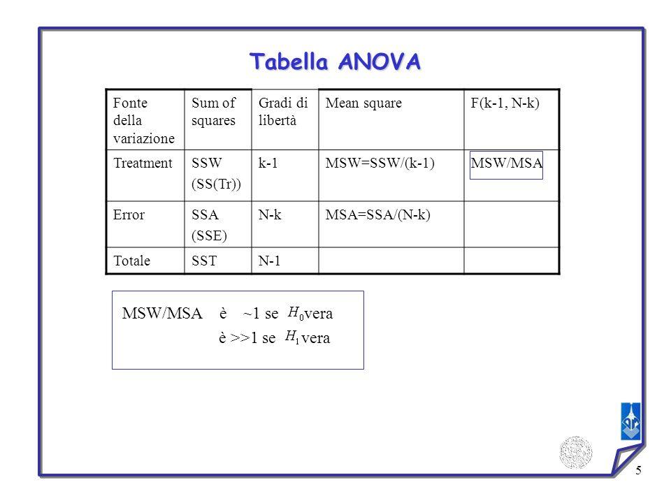 5 Fonte della variazione Sum of squares Gradi di libertà Mean squareF(k-1, N-k) TreatmentSSW (SS(Tr)) k-1MSW=SSW/(k-1)MSW/MSA ErrorSSA (SSE) N-kMSA=SS