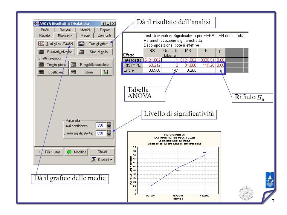 7 Dà il risultato dellanalisi Rifiuto Tabella ANOVA Dà il grafico delle medie Livello di significatività