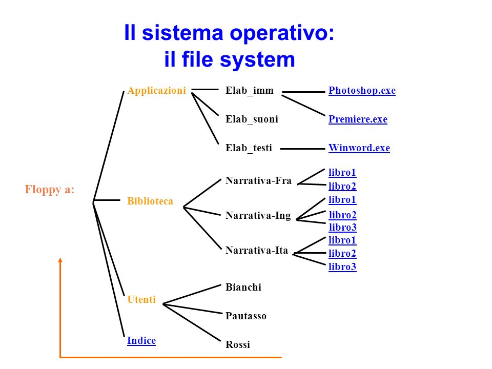 Il sistema operativo: il file system Floppy a: Applicazioni Biblioteca Indice Utenti Elab_imm Elab_suoni Elab_testi Narrativa-Fra Narrativa-Ing Narrat