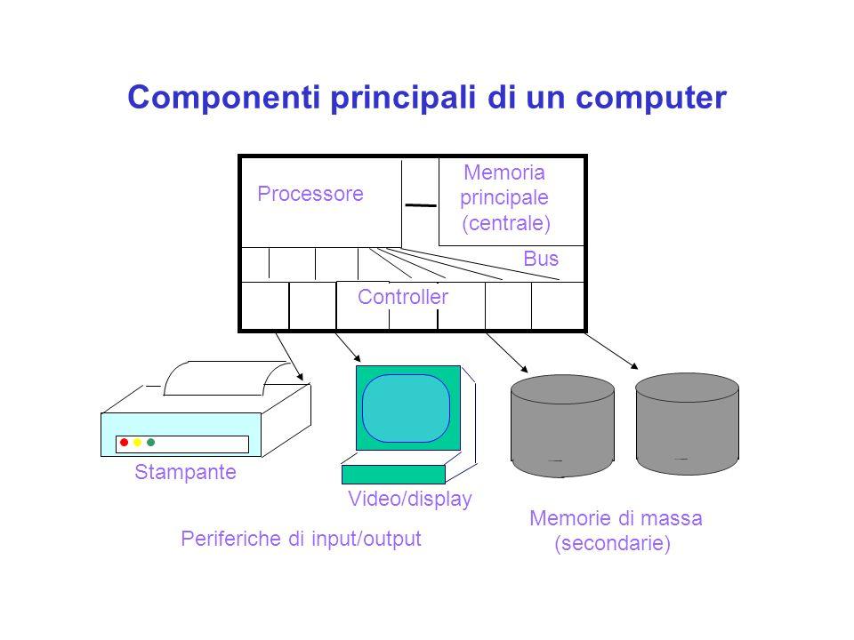 Componenti principali di un computer Video/display Periferiche di input/output Stampante (secondarie) Memorie di massa Processore Memoria (centrale) Bus principale Controller