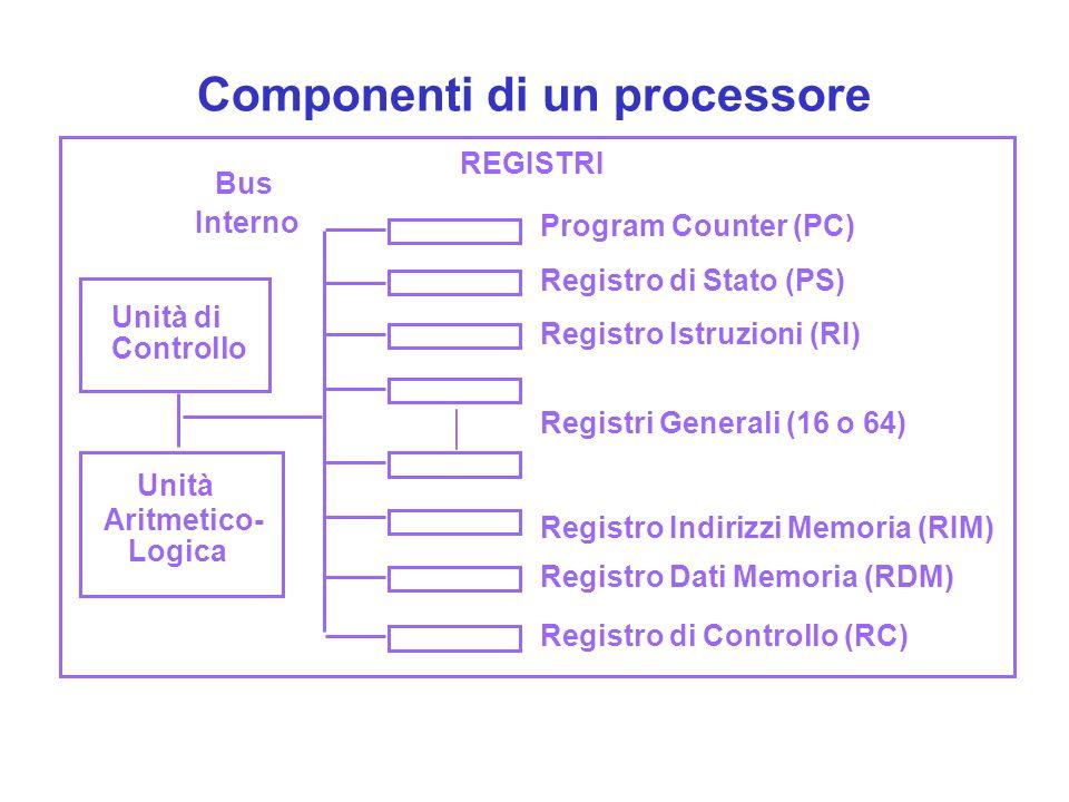 Componenti di un processore Unità di Controllo Unità Aritmetico- Logica REGISTRI Program Counter (PC) Registro di Stato (PS) Registro Istruzioni (RI) Registro Indirizzi Memoria (RIM) Registri Generali (16 o 64) Registro Dati Memoria (RDM) Registro di Controllo (RC) Bus Interno