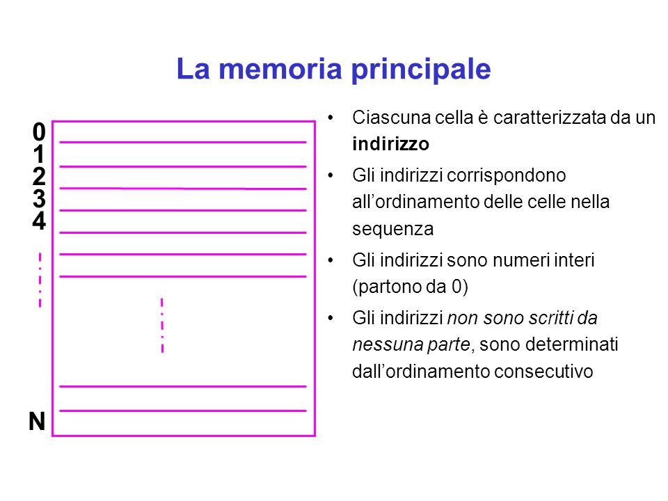 La memoria principale Ciascuna cella è caratterizzata da un indirizzo Gli indirizzi corrispondono allordinamento delle celle nella sequenza Gli indirizzi sono numeri interi (partono da 0) Gli indirizzi non sono scritti da nessuna parte, sono determinati dallordinamento consecutivo 0 1 2 3 4 N