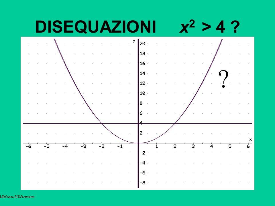 DISEQUAZIONI x 2 > 4 ?