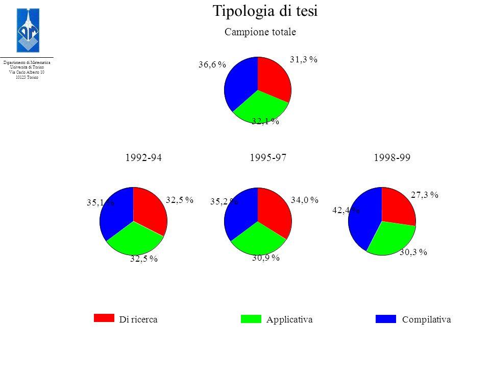 Dipartimento di Matematica Università di Torino Via Carlo Alberto 10 10123 Torino Tipologia di tesi Campione totale 31,3 % 36,6 % 32,1 % 1992-94 32,5