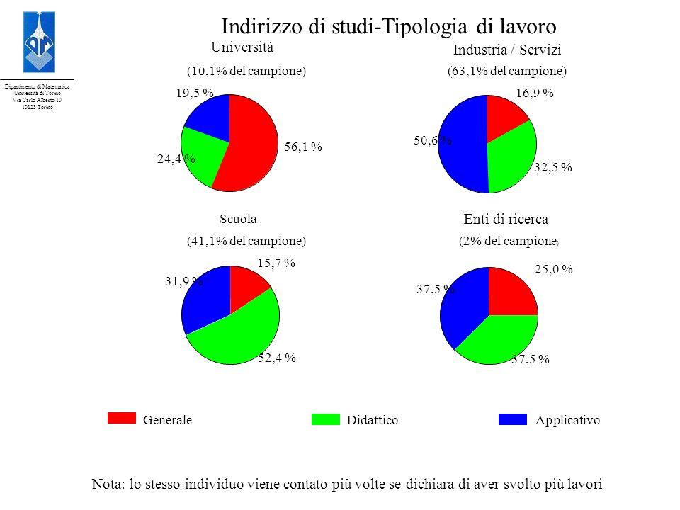 Dipartimento di Matematica Università di Torino Via Carlo Alberto 10 10123 Torino GeneraleApplicativoDidattico Indirizzo di studi-Tipologia di lavoro