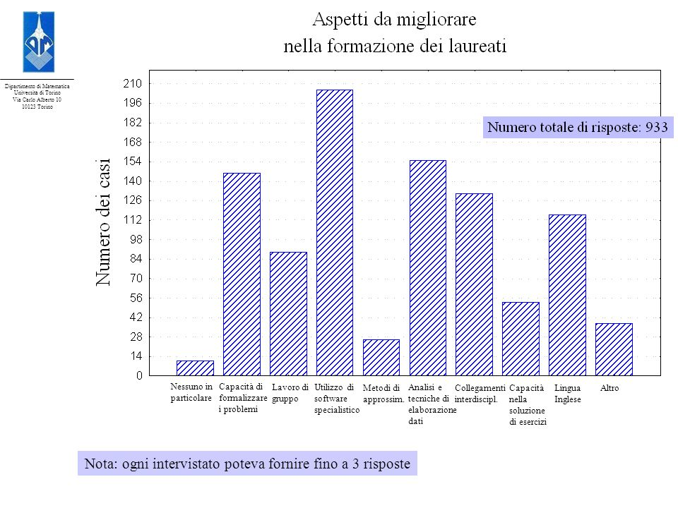 Dipartimento di Matematica Università di Torino Via Carlo Alberto 10 10123 Torino Nessuno in particolare Capacità di formalizzare i problemi Lavoro di