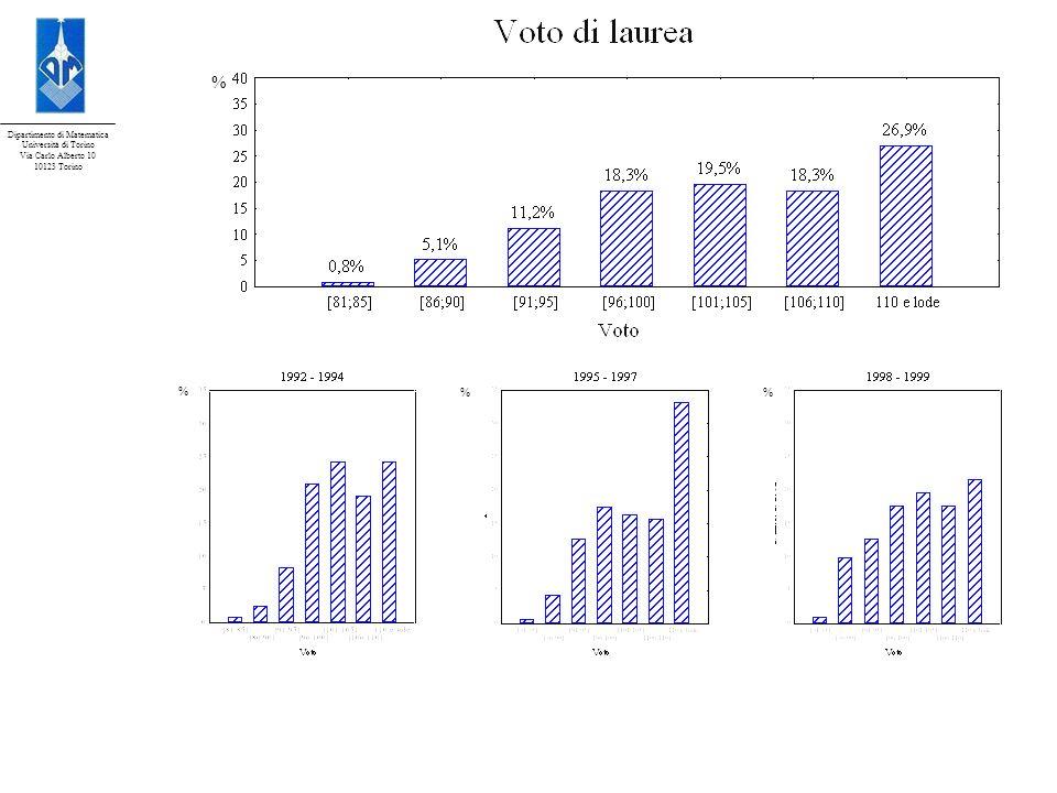 Dipartimento di Matematica Università di Torino Via Carlo Alberto 10 10123 Torino Durata media degli studi: 5,7 anni Durata media degli studi: 5,2 anni Durata media degli studi: 5,6 anni Durata media degli studi: 6,2 anni % %%