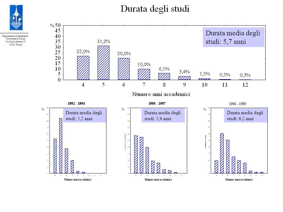 Dipartimento di Matematica Università di Torino Via Carlo Alberto 10 10123 Torino Durata media degli studi: 5,7 anni Durata media degli studi: 5,2 ann