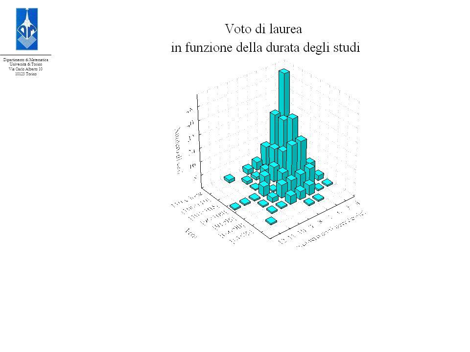 Dipartimento di Matematica Università di Torino Via Carlo Alberto 10 10123 Torino