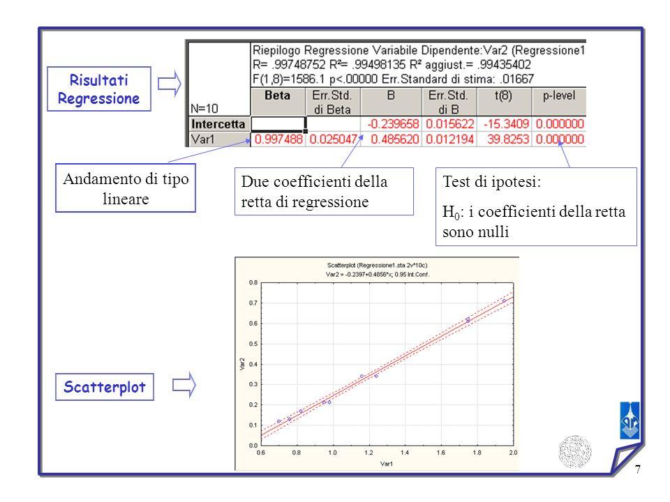 7 Risultati Regressione Scatterplot Andamento di tipo lineare Due coefficienti della retta di regressione Test di ipotesi: H 0 : i coefficienti della